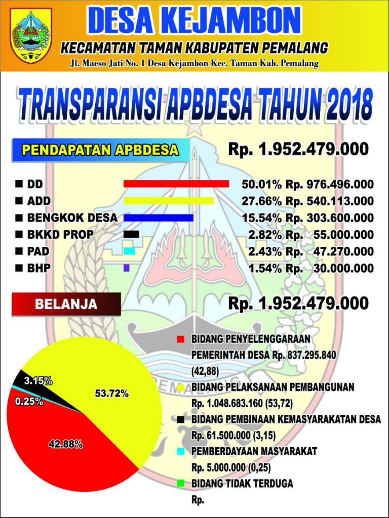 Transparansi APBDES Desa Kejambon Tahun 2018